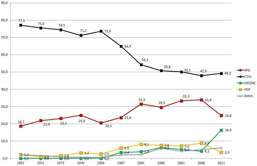 Landtagswahlen Staudt 1967 bis 2011