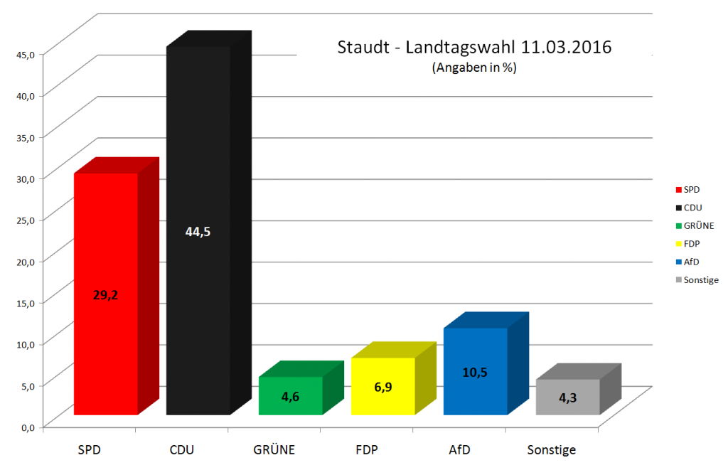 Landtagswahlen Staudt 2016