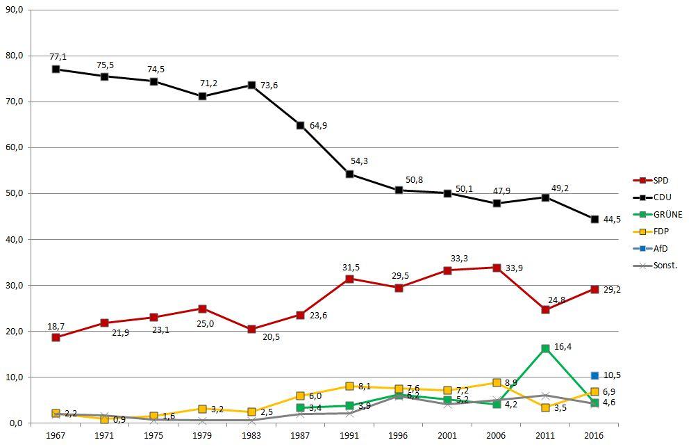 Staudt Landtagswahlen 1967 bis 2016