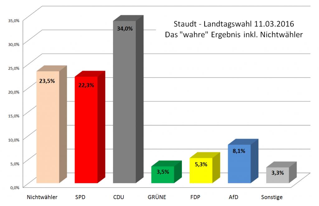 Wahre Ergebnis Landtagswahlen Staudt 2016